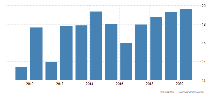kazakhstan merchandise imports from developing economies in east asia  pacific percent of total merchandise imports wb data