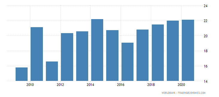 kazakhstan merchandise imports from developing economies outside region percent of total merchandise imports wb data
