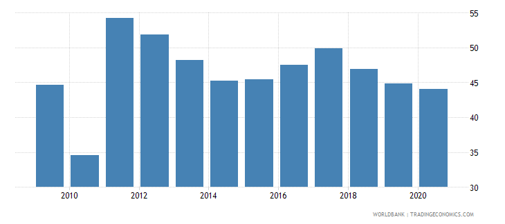 kazakhstan merchandise imports from developing economies within region percent of total merchandise imports wb data