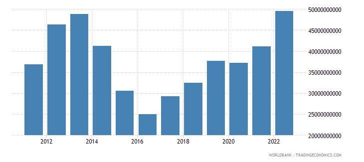 kazakhstan merchandise imports us dollar wb data