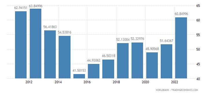kazakhstan merchandise trade percent of gdp wb data