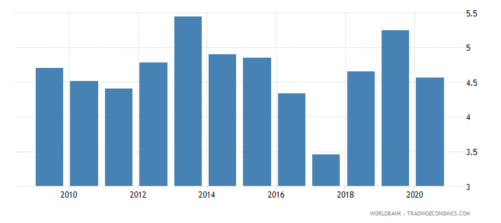 kazakhstan military expenditure percent of central government expenditure wb data
