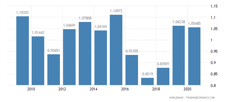 kazakhstan military expenditure percent of gdp wb data