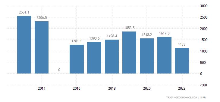 Kazakhstan Military Expenditure