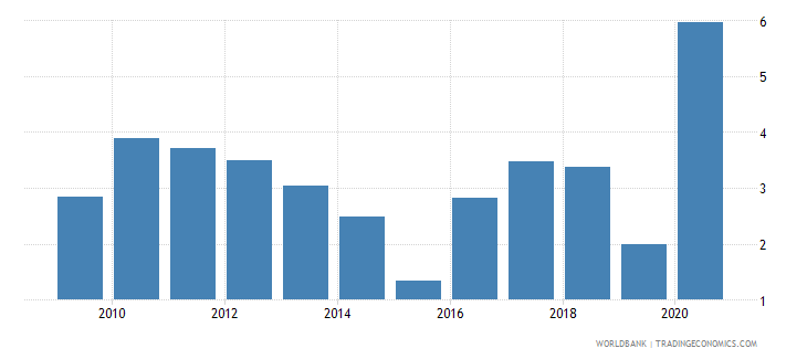 kazakhstan mineral rents percent of gdp wb data