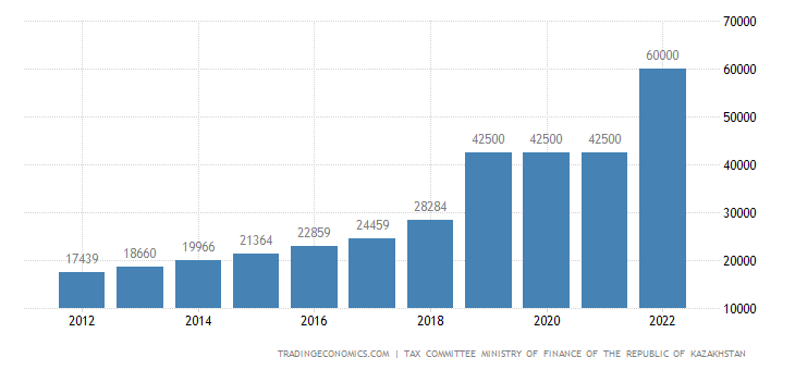 Kazakhstan Minimum Monthly Wage