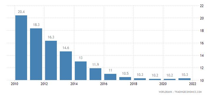 kazakhstan mortality rate under 5 per 1 000 wb data