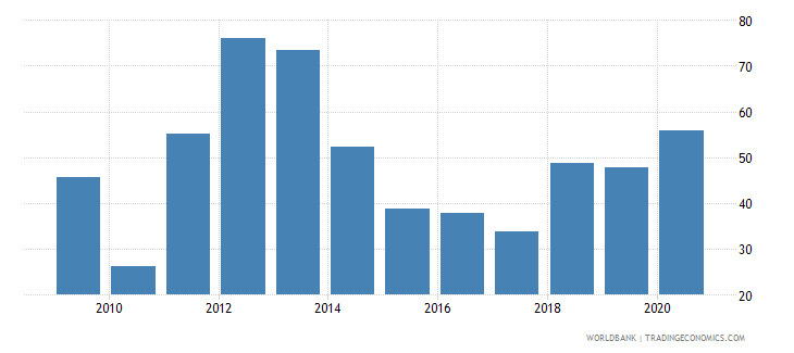 kazakhstan multilateral debt service percent of public and publicly guaranteed debt service wb data
