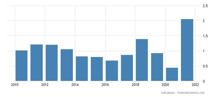 kazakhstan natural gas rents percent of gdp wb data