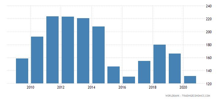 kazakhstan net barter terms of trade index 2000  100 wb data