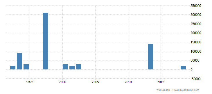 kazakhstan net bilateral aid flows from dac donors australia us dollar wb data