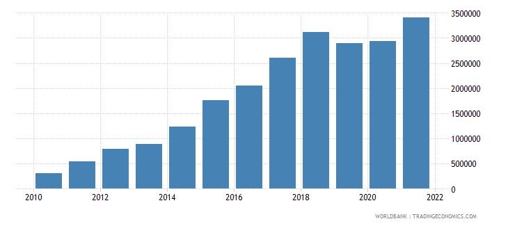 kazakhstan net bilateral aid flows from dac donors austria us dollar wb data