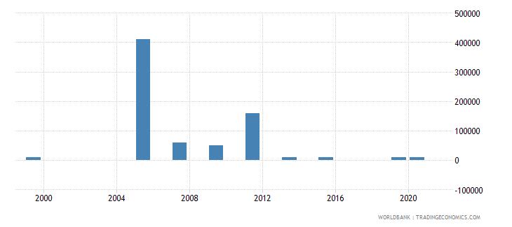 kazakhstan net bilateral aid flows from dac donors belgium us dollar wb data