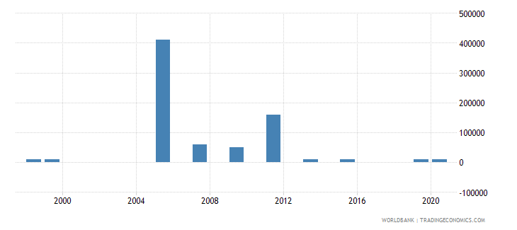 kazakhstan net bilateral aid flows from dac donors belgium us dollar wb data
