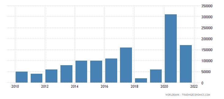 kazakhstan net bilateral aid flows from dac donors canada us dollar wb data