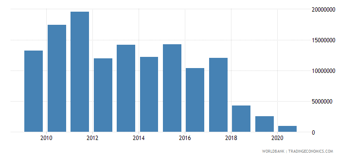 kazakhstan net bilateral aid flows from dac donors european commission us dollar wb data