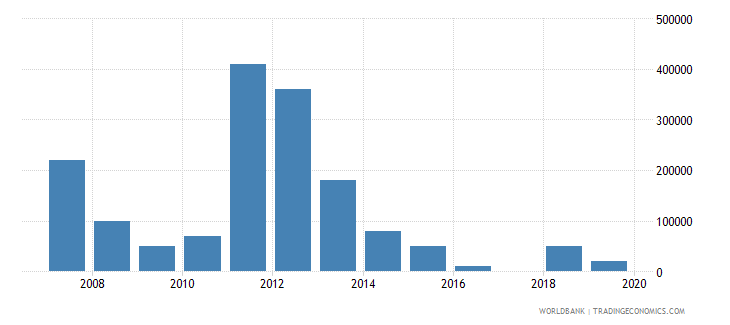 kazakhstan net bilateral aid flows from dac donors finland us dollar wb data