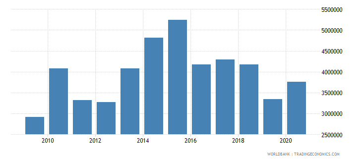 kazakhstan net bilateral aid flows from dac donors france us dollar wb data