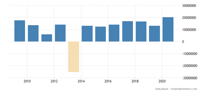 kazakhstan net bilateral aid flows from dac donors germany us dollar wb data