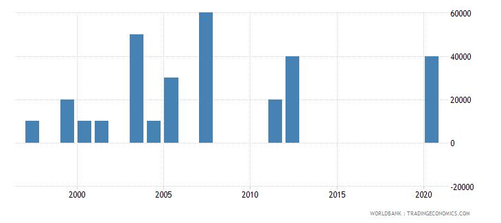 kazakhstan net bilateral aid flows from dac donors ireland us dollar wb data