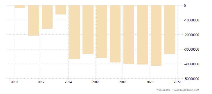 kazakhstan net bilateral aid flows from dac donors japan us dollar wb data
