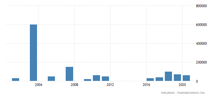 kazakhstan net bilateral aid flows from dac donors luxembourg us dollar wb data
