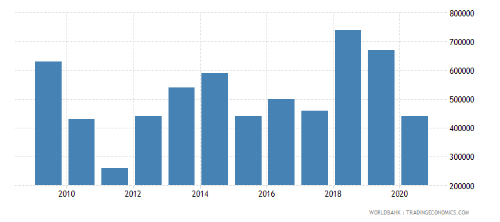 kazakhstan net bilateral aid flows from dac donors netherlands us dollar wb data