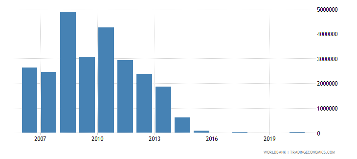 kazakhstan net bilateral aid flows from dac donors norway us dollar wb data