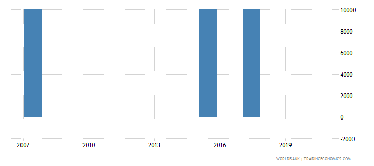 kazakhstan net bilateral aid flows from dac donors portugal us dollar wb data