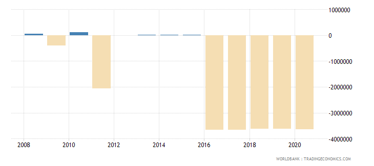 kazakhstan net bilateral aid flows from dac donors spain us dollar wb data