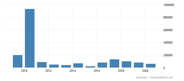 kazakhstan net bilateral aid flows from dac donors sweden us dollar wb data