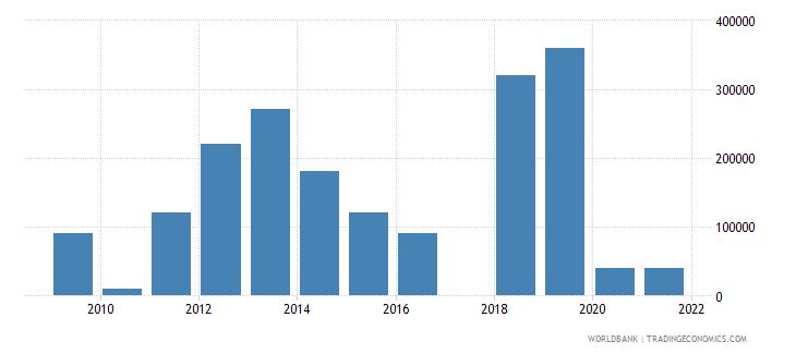 kazakhstan net bilateral aid flows from dac donors switzerland us dollar wb data