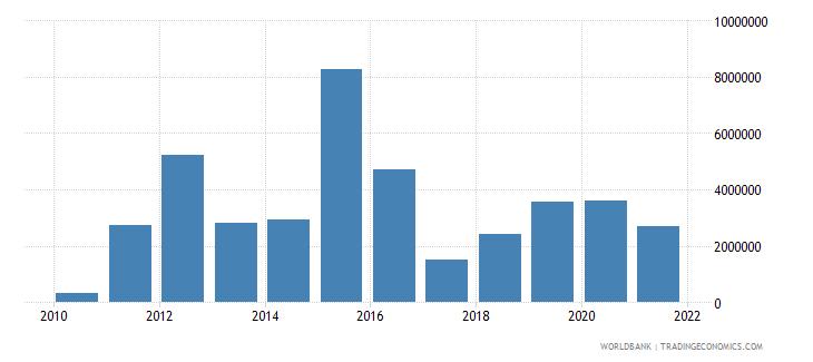kazakhstan net bilateral aid flows from dac donors united kingdom us dollar wb data