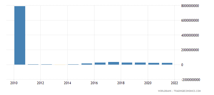 kazakhstan net capital account bop us dollar wb data