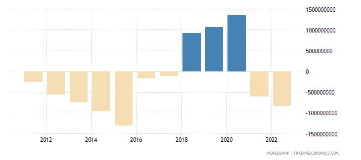 kazakhstan net current transfers bop us dollar wb data