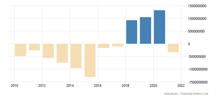 kazakhstan net current transfers from abroad us dollar wb data