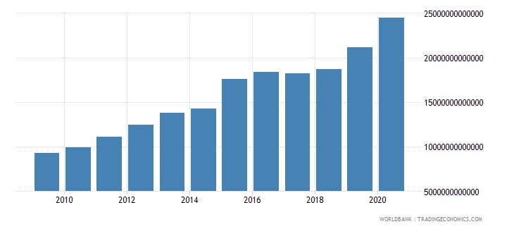 kazakhstan net domestic credit current lcu wb data