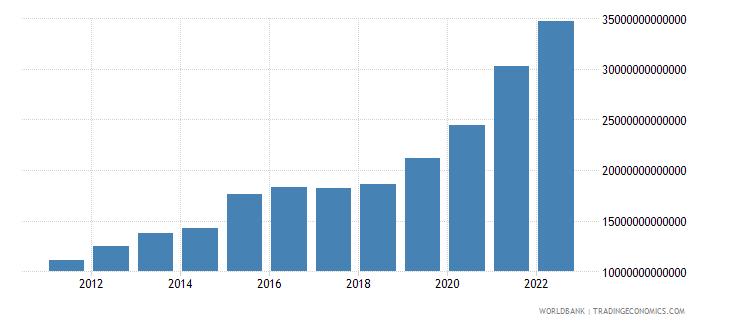 kazakhstan net domestic credit current lcu wb data