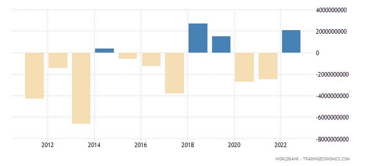 kazakhstan net errors and omissions adjusted bop us dollar wb data