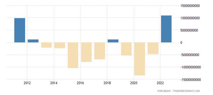 kazakhstan net financial account bop current us$ wb data