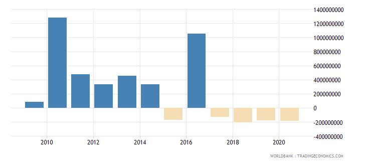 kazakhstan net financial flows ibrd nfl us dollar wb data