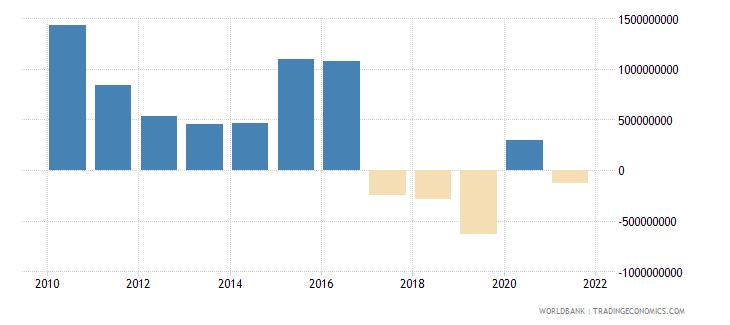 kazakhstan net financial flows multilateral nfl us dollar wb data