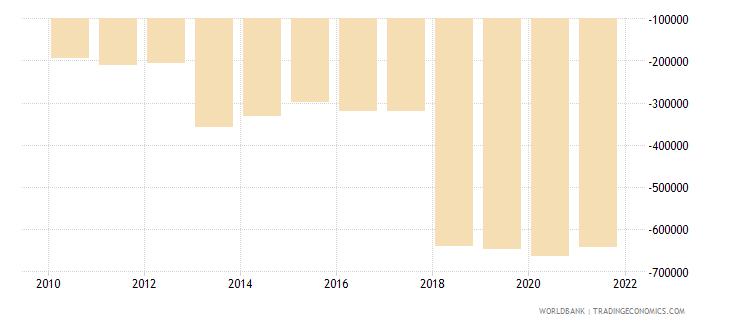 kazakhstan net financial flows rdb concessional nfl us dollar wb data