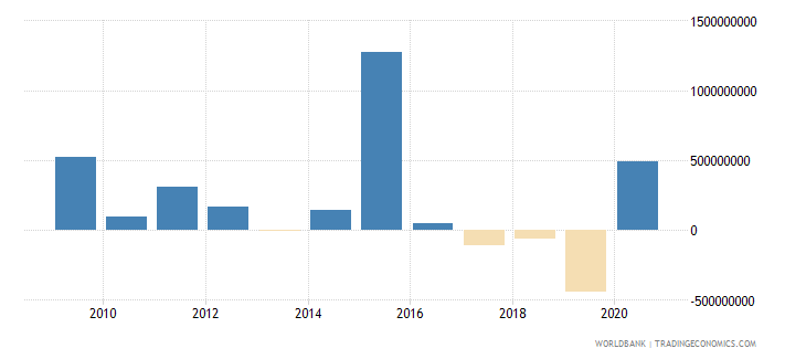 kazakhstan net financial flows rdb nonconcessional nfl us dollar wb data