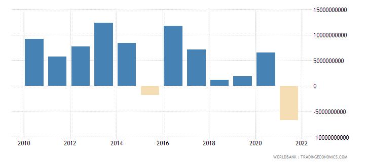 kazakhstan net flows on external debt private nonguaranteed png nfl us dollar wb data