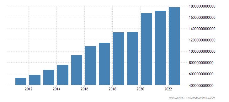 kazakhstan net foreign assets current lcu wb data