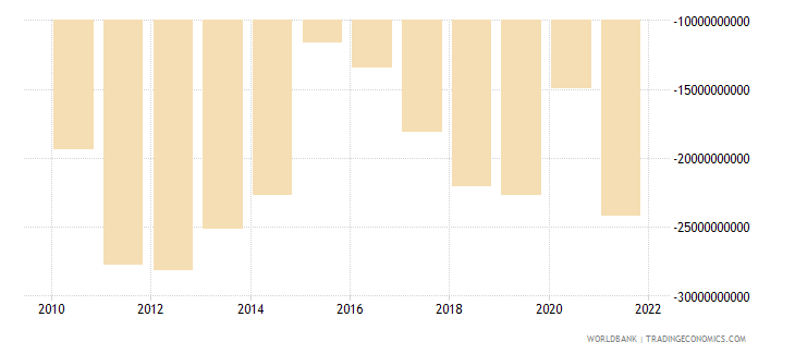 kazakhstan net income from abroad us dollar wb data