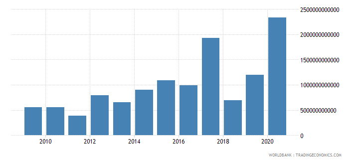 kazakhstan net incurrence of liabilities total current lcu wb data