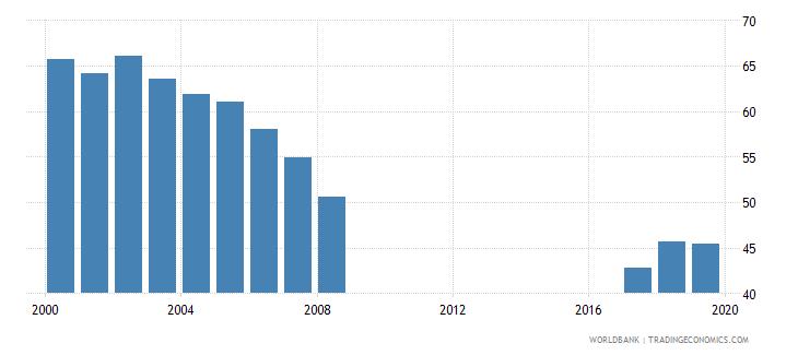 kazakhstan net intake rate in grade 1 female percent of official school age population wb data