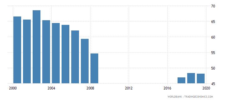 kazakhstan net intake rate in grade 1 male percent of official school age population wb data